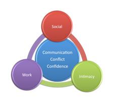 Pillars-of-communications